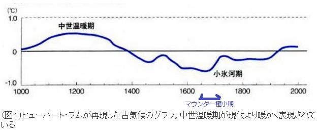 2016-7-29過去1000年間の気温推移