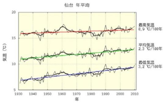 2016-7-29仙台平均気温推移