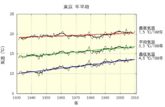 2016-7-29東京平均気温推移