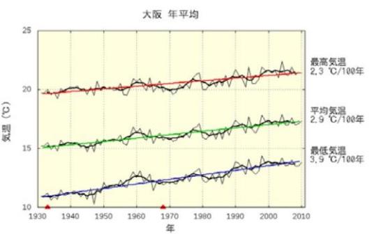 2016-7-29大阪平均気温推移