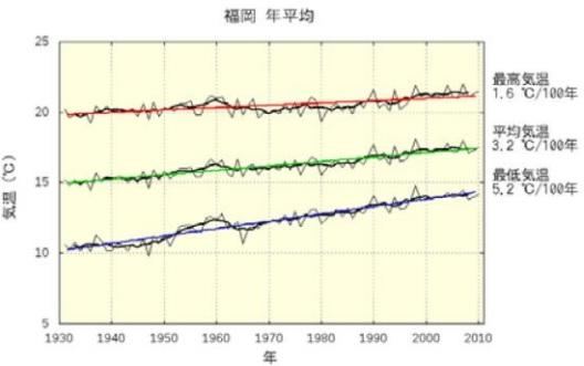 2016-7-29福岡平均気温推移