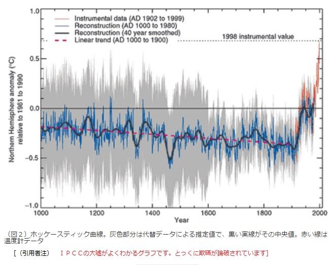 2016-7-31ホッケースティック曲線