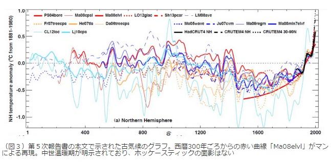 2016-7-31新しい気温グラフホッケースティックでは無い
