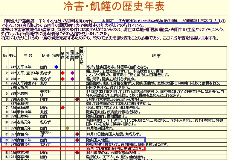 2016-7-31南部八戸藩冷害1000年小史