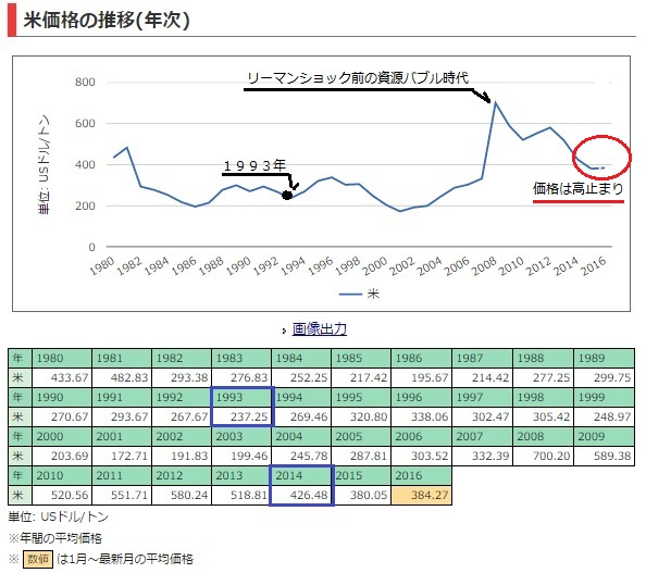 2016-8-5コメの国際価格推移