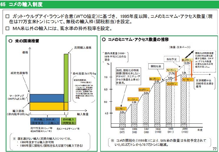 2016-8-8コメの輸入制度