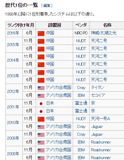 2016-9-17スパコン歴代一位リスト