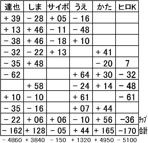 20160416mahjong結果表