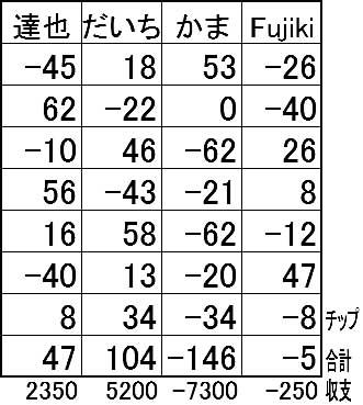 20160608結果表