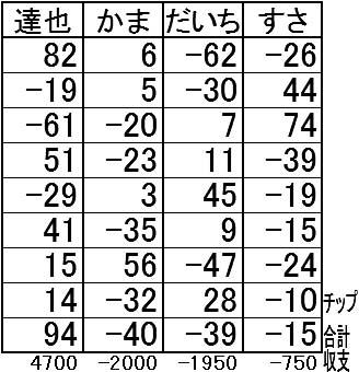 20160705結果表