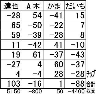 20160712結果表