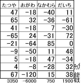 20160802結果表