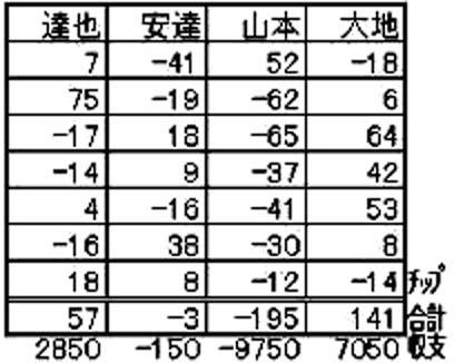 20160810結果表