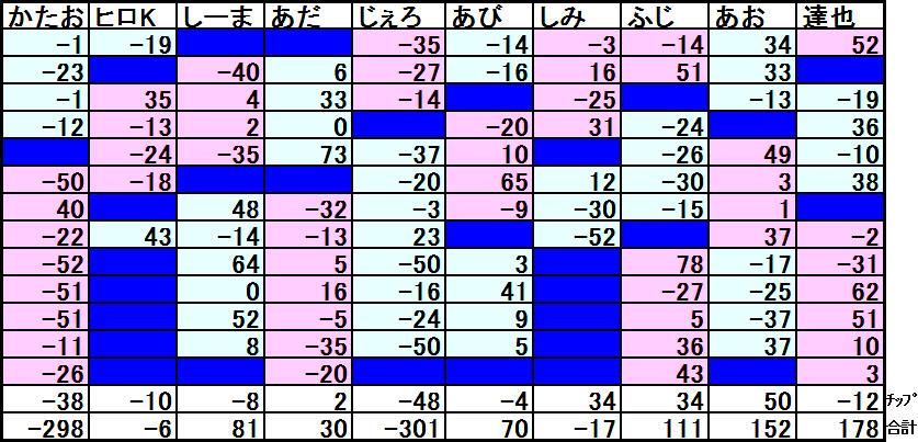 20160814結果表