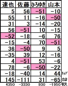 20160821結果表