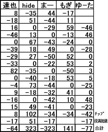 20160904結果表その2