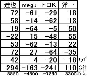 20160910結果表