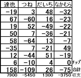 20160912結果表