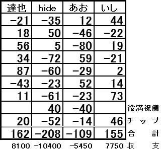 20160915結果表