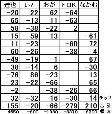 20160925結果表blog