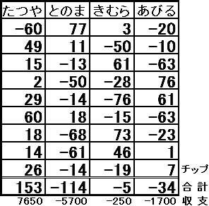 20161001点五卓結果表