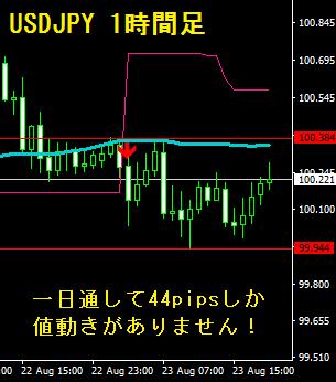 ドル円1時間足