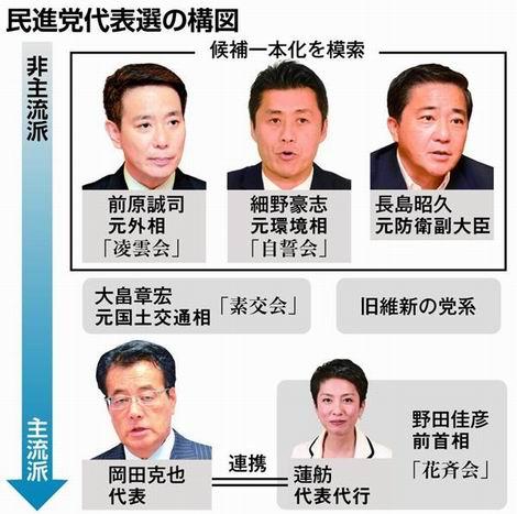 20160724_民進党代表選の構図(470x467)