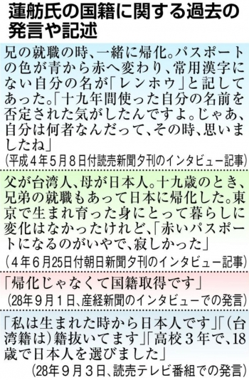 news「二重国籍」党内に衝撃 蓮舫氏ぶれる発言、説明必須 民進党代表選2