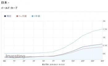 日本 国債 イールド・カーブ