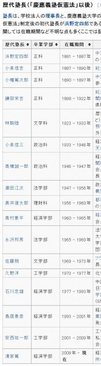 wiki慶應義塾大学の人物一覧