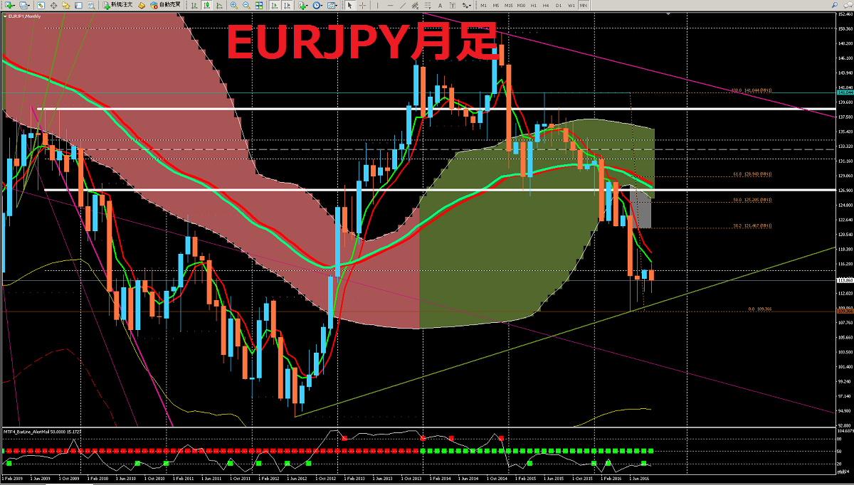 20161001_EURJPY_MN.png
