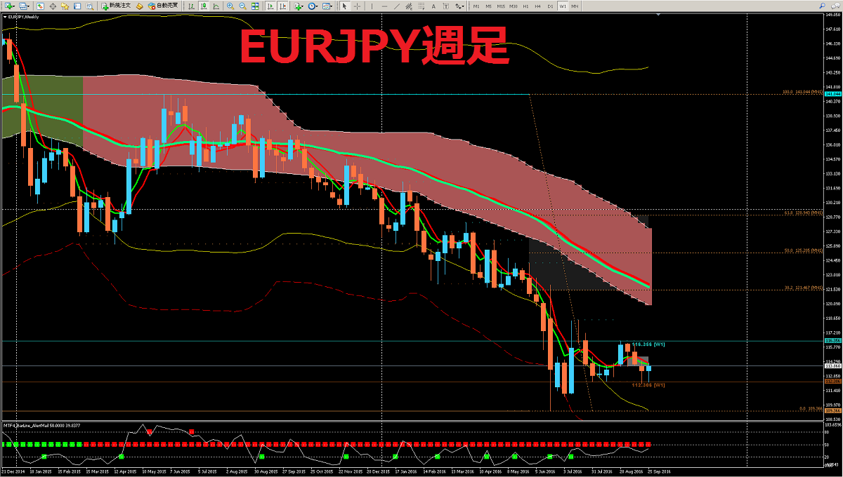 20161001_EURJPY_W1.png