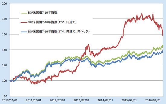 S&P 米国債7-10年指数 トータルリターン指数累積パフォ-マンス