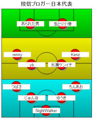 投信ブロガー日本代表2014