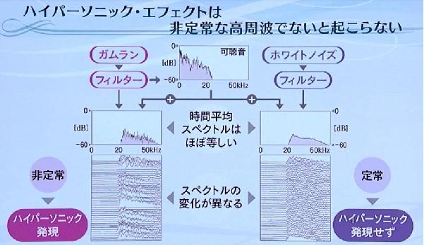音楽・情報・脳 非定常な高周波