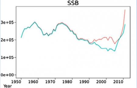 親魚資源量の将来予測-10b