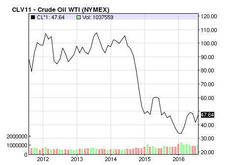 WTI原油価格のチャート