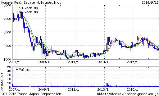 野村不動産HDの株価チャート