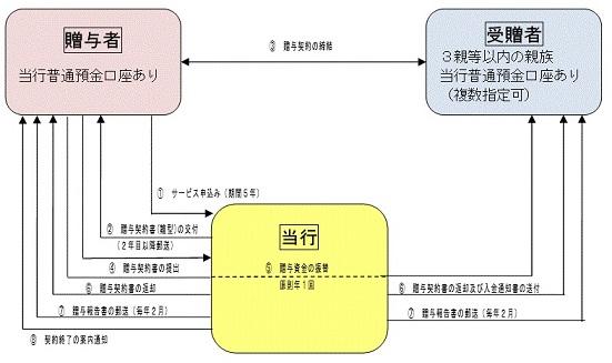torihiki_gaiyo1.jpg