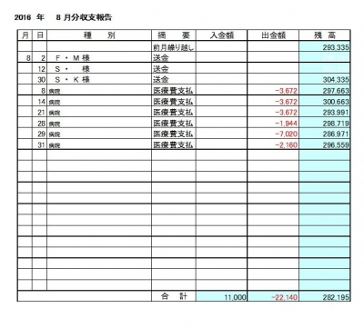 2016-08月分収支報告