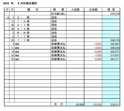 2016-09月分収支報告