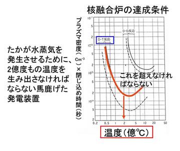 blog 広瀬隆〜核融合炉 その危険性6.jpg