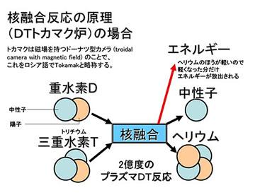 blog 広瀬隆〜核融合炉 その危険性2.jpg