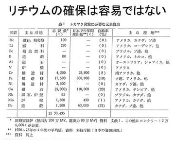 blog 広瀬隆〜核融合炉とその危険性38.jpg