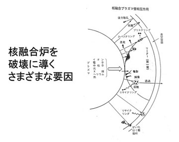 blog 広瀬隆〜核融合炉とその危険性36.jpg