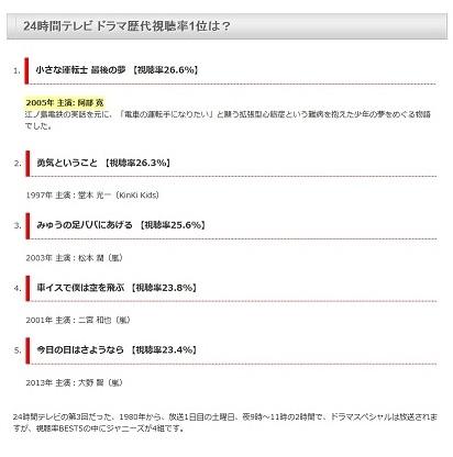 24時間テレビドラマ視聴率a50b