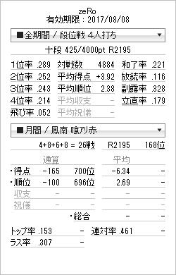 tenhou_prof_20160913.png