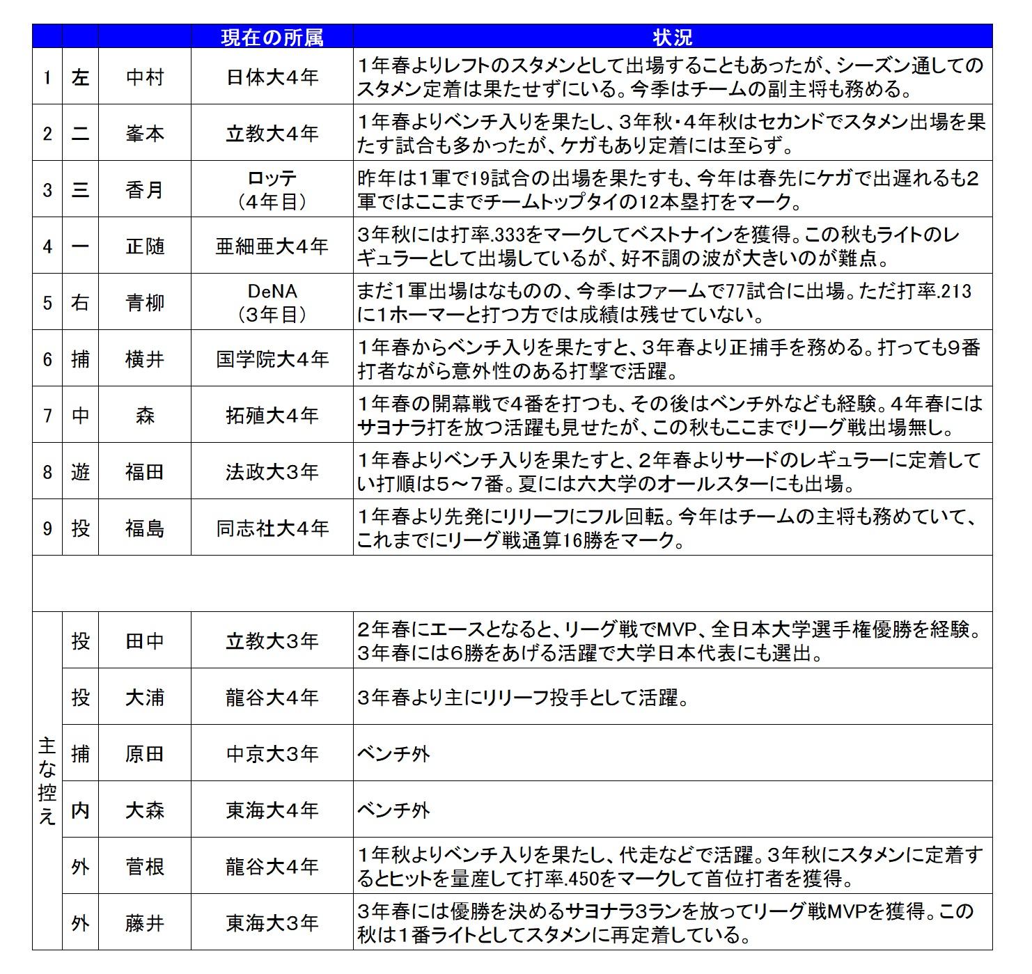 2014年大阪桐蔭
