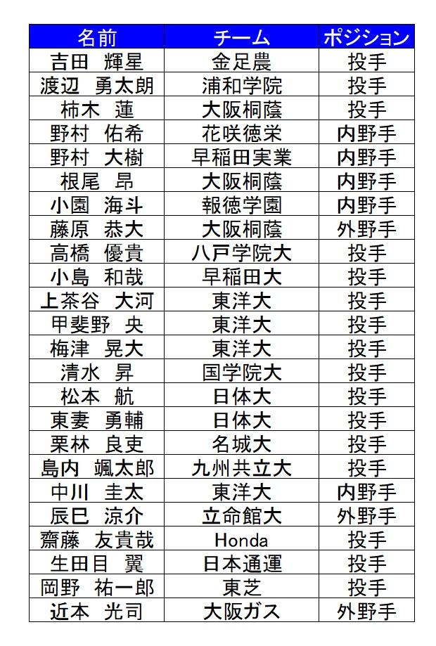ドラフト24人予想_2018
