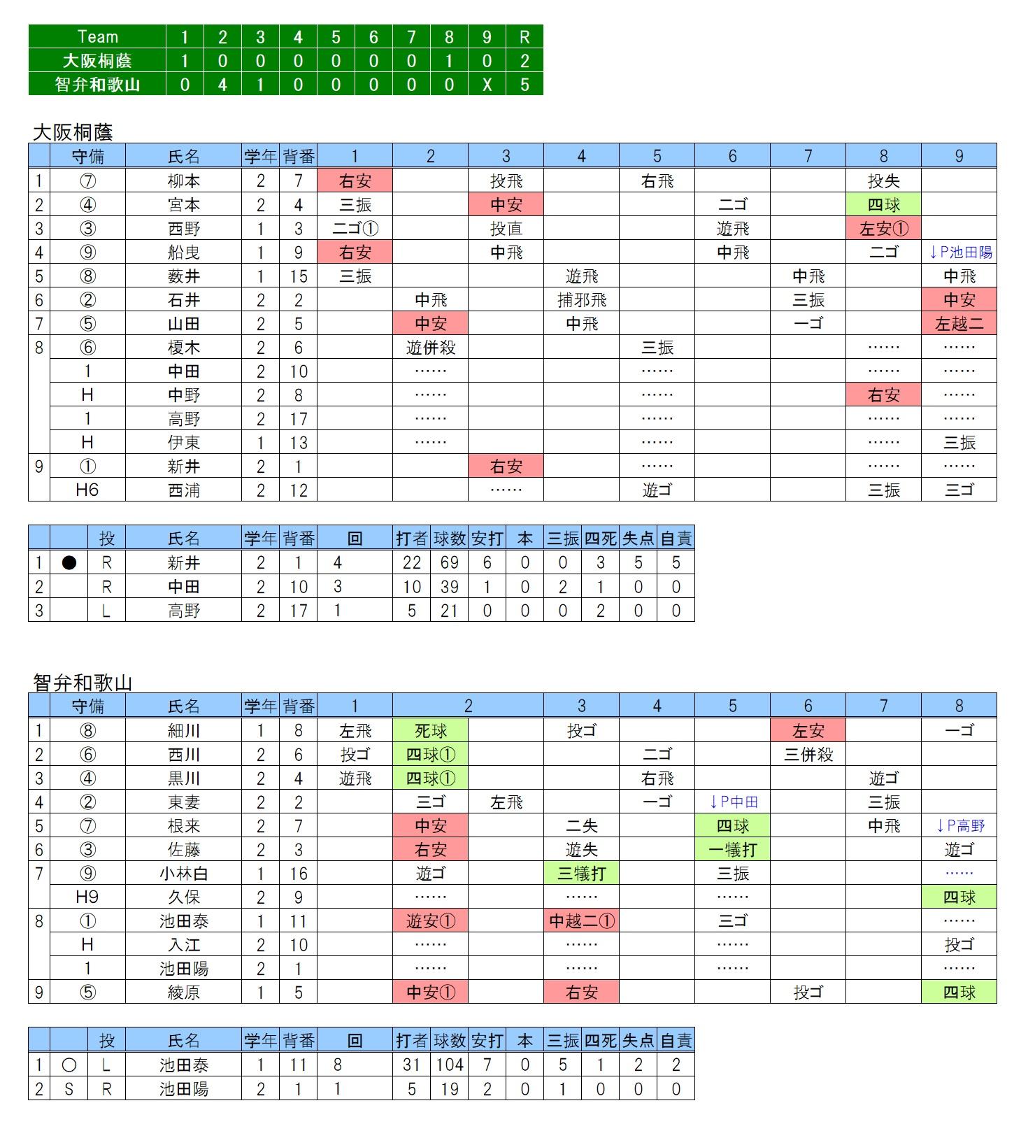 20181028大阪桐蔭×智弁和歌山
